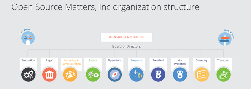 Open Source Matters Inc.  Leadership Structure
